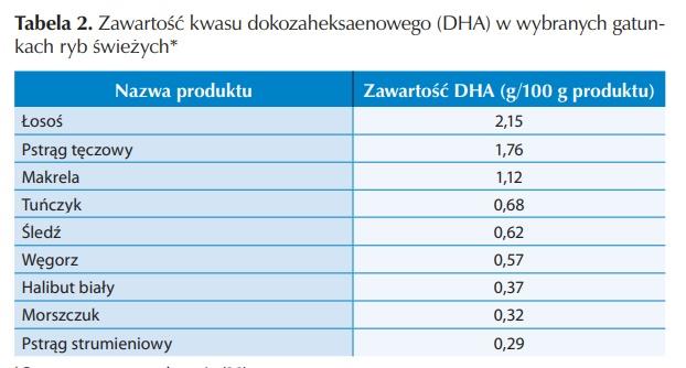 tłuszcz DHA w rybach
