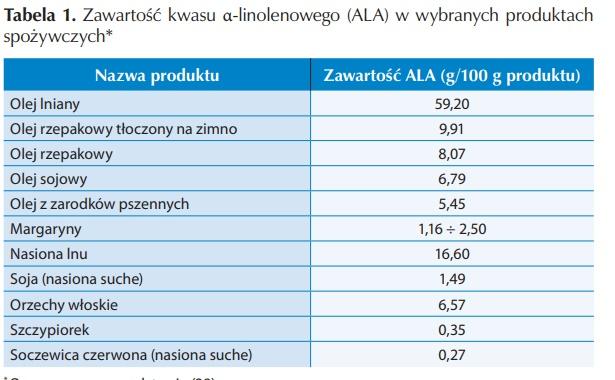 zawartość kwasu ALA w jedzeniu